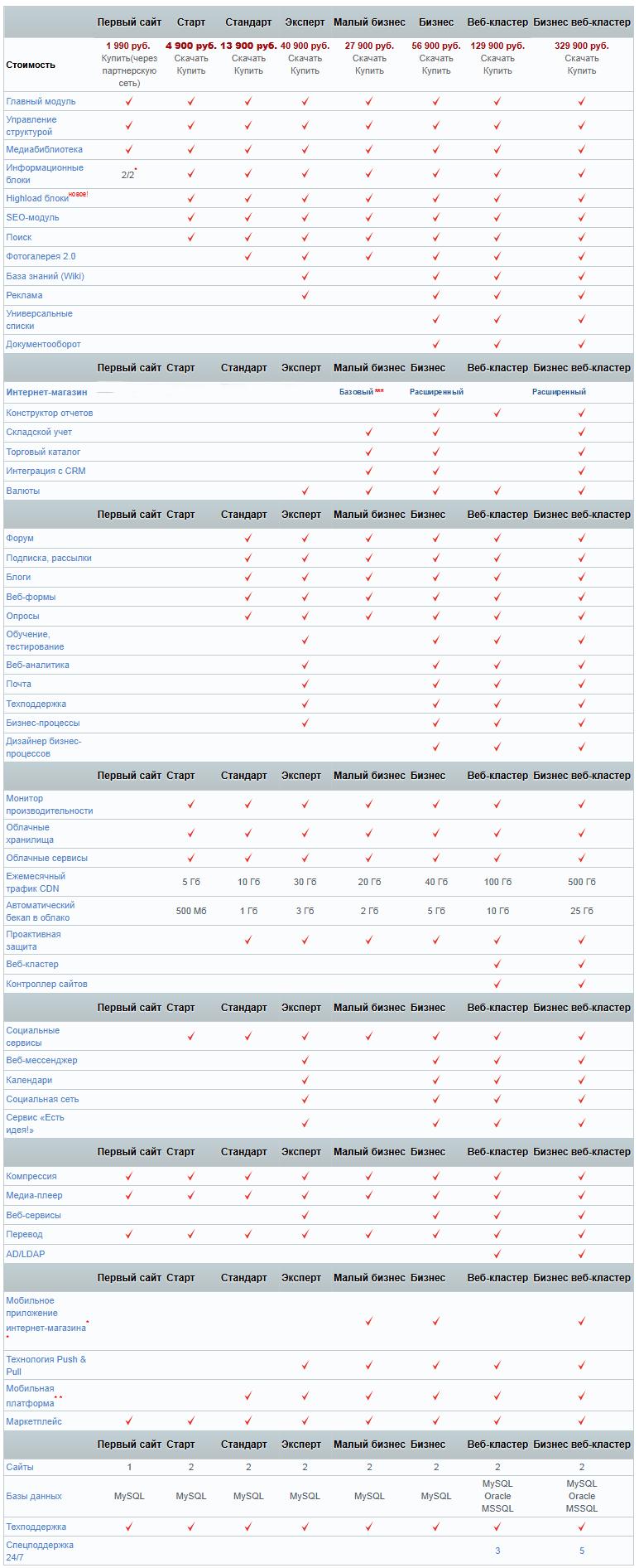 Сравнение версий битрикса bootstrap подключить в битрикс
