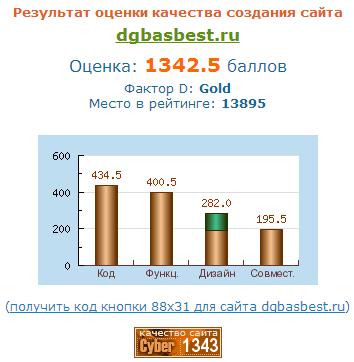 Независимая экспертиза сайта ГБУЗ СО ДГБ город Асбест