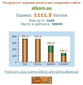 Независимая экспертиза сайта ООО ЭЛКОМ