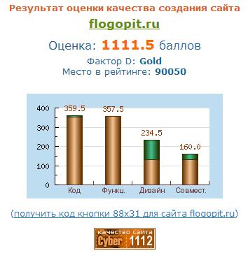 Независимая экспертиза сайта ООО Уральский Флогопит