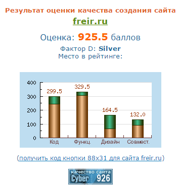 Независимая экспертиза сайта ООО ФРЕИР