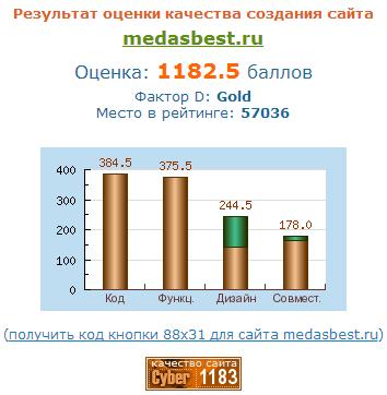 Независимая экспертиза сайта ООО УЗ МСЧ