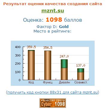 Независимая экспертиза сайта ООО МЗНТ
