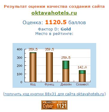 Независимая экспертиза сайта гостиничной компании ОКТАВА