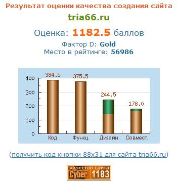 Независимая экспертиза сайта ООО ТРИА