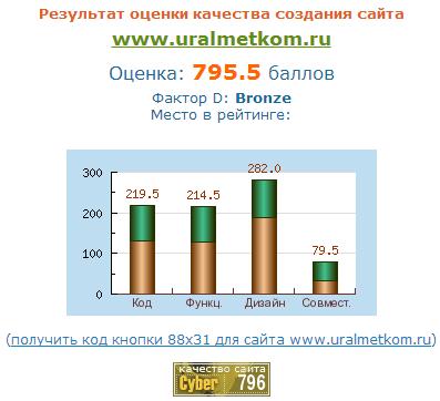 Независимая экспертиза сайта ООО УралМеТКом