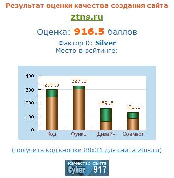 Независимая экспертиза сайта ООО ЗТНС